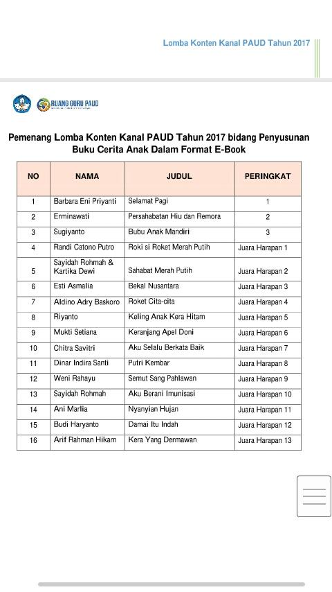 Daftar Nama Pemenang Lomba Konten Kanal PAUDTahun 2017 Bidang Penyusunan Buku Cerita Anak Dalam Format E-Book